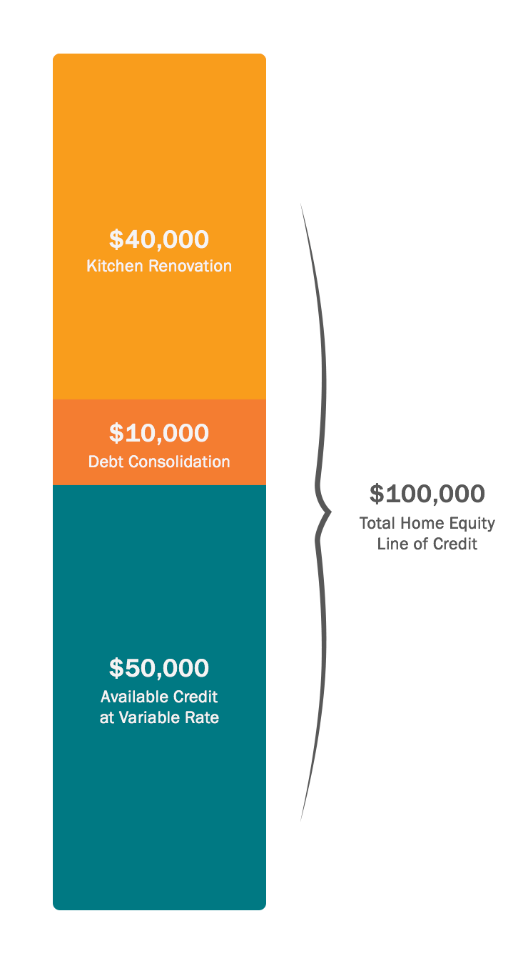 colored graphic home equity line of credit desktop
