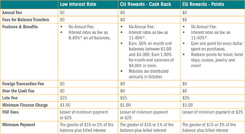 Credit Card Fees Chart Consumer