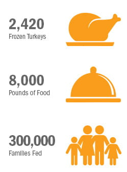 turkey drive infographic